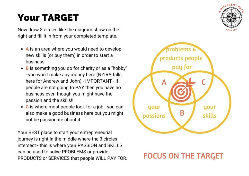 The sweet spot to get started as an entrepreneur